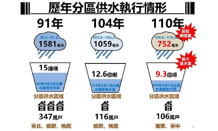 停水-旱象-水庫-儲水