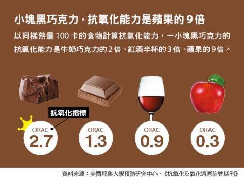 黑巧克力-零食-堅果-水果-果乾-優格-減肥